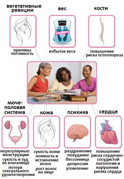 seksualnoe-vlechenie-v-organizme-zhenshini-posle-klimaksa