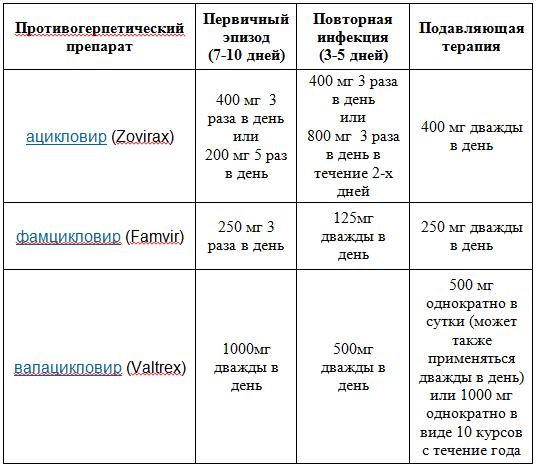 Нсп схема лечения герпеса