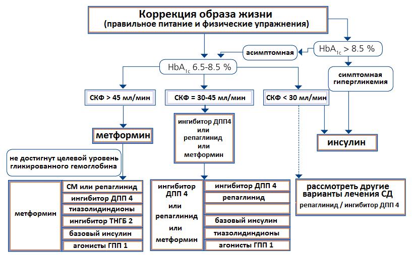 схема лечения сахарного